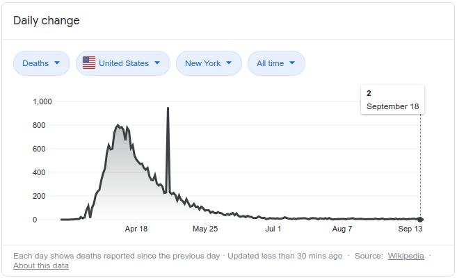 NY Coronavirus Curve